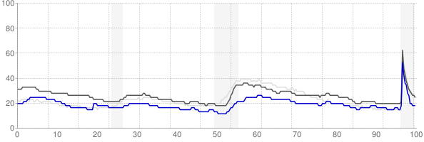Morgantown, West Virginia monthly unemployment rate chart